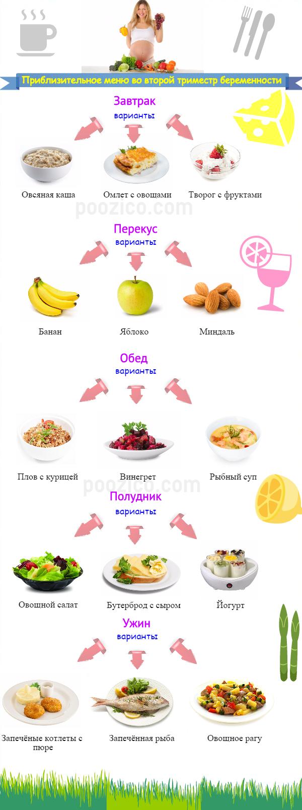 Какие продукты противопоказаны беременным на раннем сроке 9